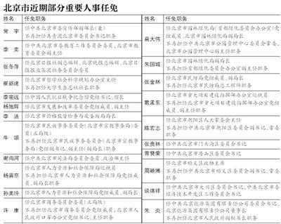 北京公布今年首批重要人事任免 涉及55人职务变动