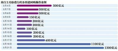 新京报讯 (记者陈杨)央行昨日在公开市场开展了1300亿元人民币的七天期逆回购操作,利率为2.25%,与上期持平。扣除已到期的100亿,今日净投放量高达1200亿元。7天期逆回购规模创3月来新高。