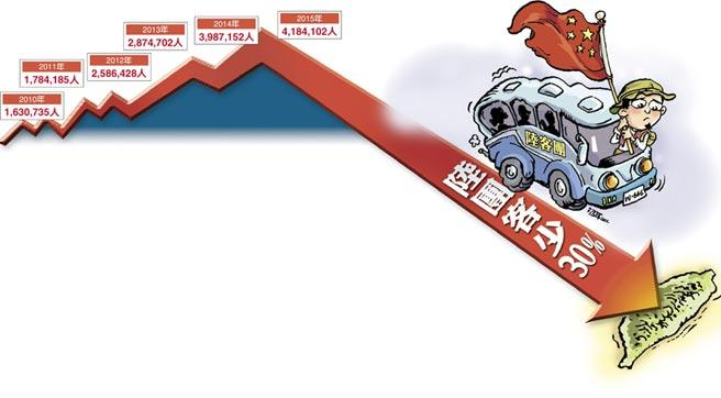 台湾今年观光客或将出现17年来首次负成长(图片来源:台湾《中国时报》)