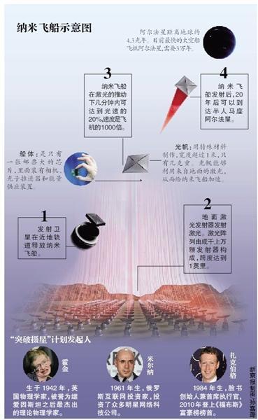 """霍金联手科技大亨打造""""纳米飞船"""" 飞船仅几克重"""