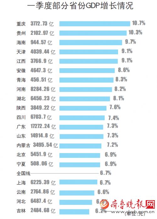 山东省gdp增长率_城市经济增速排名|2015年中国各省市GDP数据排名及增速重庆增长率...