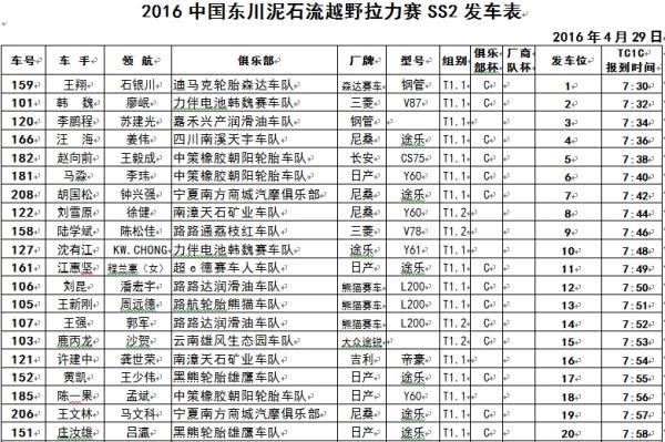 速来围观,2016东川越野赛排位赛成果颁布! 2016东川越野赛,汽车越野,汽车旅行,车频道头条