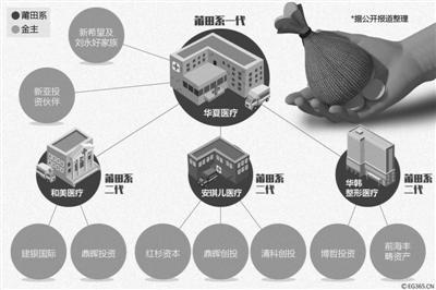 莆田系再曝幕后资本推手