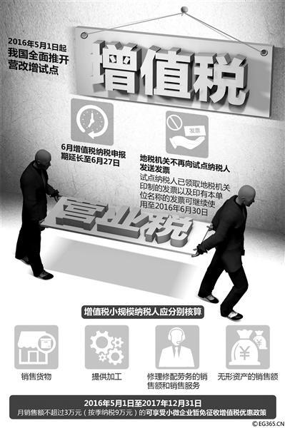 5月1日起全部推开的营改增试点至今曾经实施一周多了,那末营改增对这次归入试点的修筑、房地产、金融、生计服务业带来了怎么样的作用?能否如之前意料的那样为公司带来减税盈利?公司该怎么才干享用到营改增带来的利好?北京青年报记者就此对关联职业停止了采访。