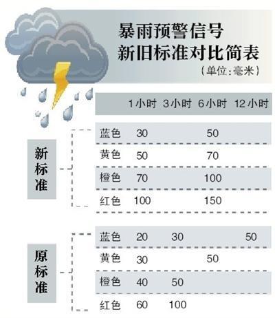 北京启用新版暴雨预警信号 规范发布时间和雨强
