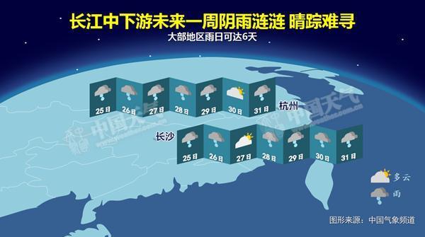 未来十天长江中下游降雨日数多达7-8天