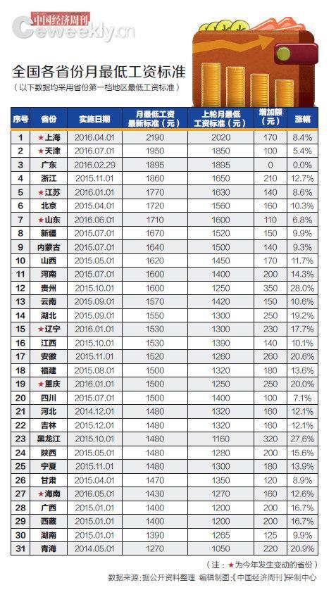 今年7省上调最低工资标准 最高最低省份差920元(图)