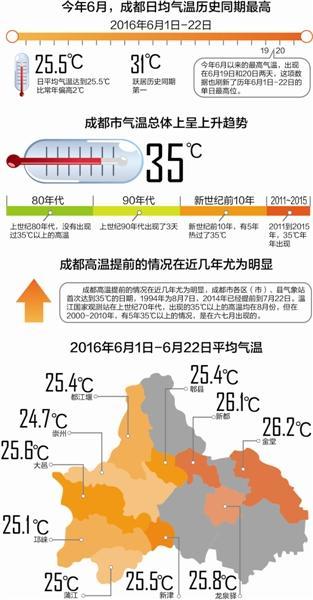 今年6月为成都史上最热 高温纪录被打破(图)