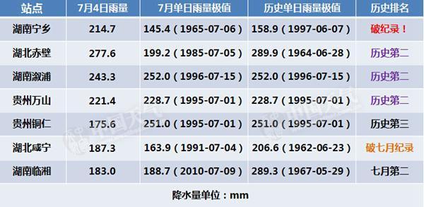 雨情速递:淮河流域遇强降雨 哪些地方雨量破纪录?