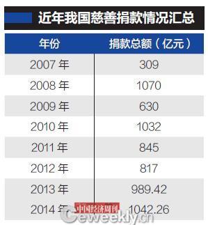 p56-数据来源:民政部所属中民慈善捐助信息中心编辑制表:《中国经济周刊》采制中心
