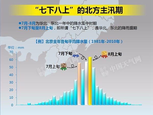 北方多地将现入汛来最强降雨 【】省大暴雨