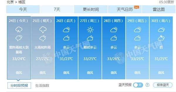 今夜至明天北京有大到暴雨 39家景区暂时关闭