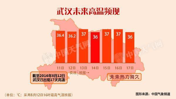 周日东北华南迎雨 长江中下游高温炽热