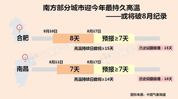 江南江淮高温延续 8月下旬起略有减缓