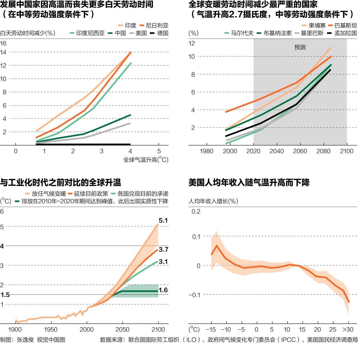 gdp为啥要缩水_GDP为什么一定要增长