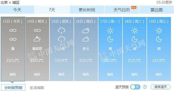 今明天北京有霾 15日小雨将至有助改善空气质量