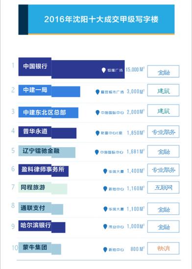 2016年沈阳写字楼商场陈述:都会多核心时期降临