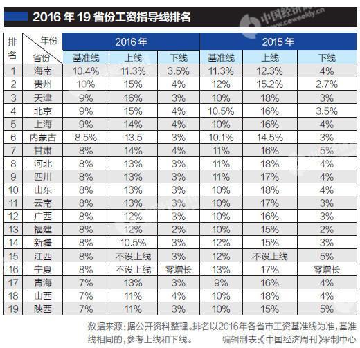 19省份发布工资指导线:基准线无一例外均有所下调