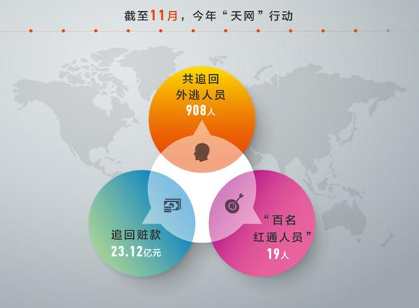 中紀委:持續保持高壓態勢 堅決遏制腐敗蔓延勢頭