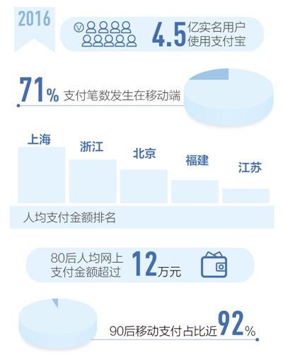 支付宝:2016年移动支付笔数占整体比例71%