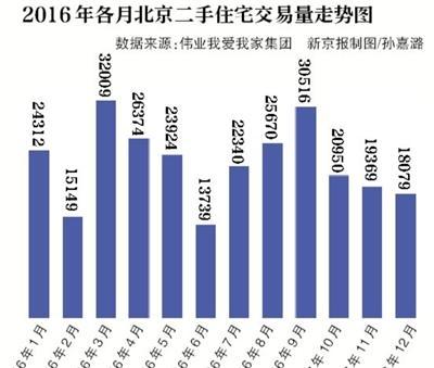 2016年北京二手房两轮爆发 网签量超27万套
