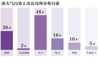 """环京涉""""大气污染行业""""上市公司超百家"""
