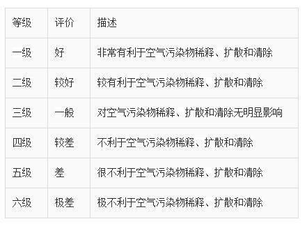静稳天气发展 京津冀等地空气污染气象条件转差