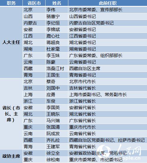 28省区市地方两会闭幕 百余名省级领导履新
