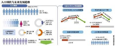 020年全国总人口达到14.2亿人左右,2030年达到14.5亿人左右.记