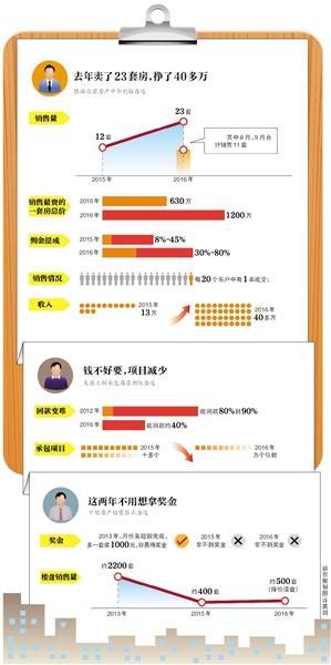 北京房产中介:去年挣了40多万,在老家买了房