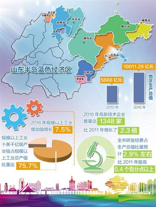 与此同时,青岛在制造业,海洋科技方面的持续发力,奠定了其雄厚的产业