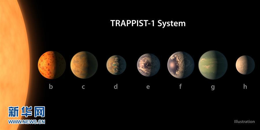 (国际)(1)天文学家在40光年外发现酷似太阳系的行星系