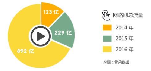2014-2016年网剧产业多维盘点