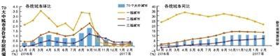 56城2月新房价格环比上涨 一线城市中广州涨幅最大
