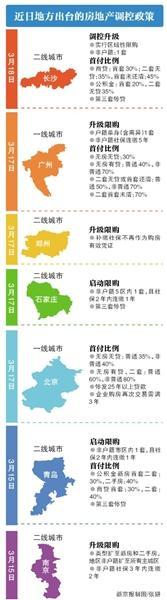 市住建委:北京无房外地有房无贷款记录算首套