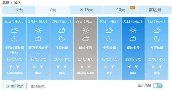 未来一周北京无明显降水 最高温15℃以上
