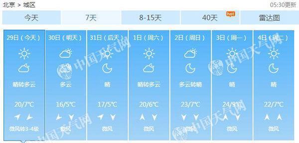 北京今最高温冲高至20℃ 清明假期适宜踏青