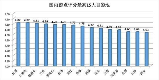 二三线城市旅游幸福指数更高 不一定与花费必然相关