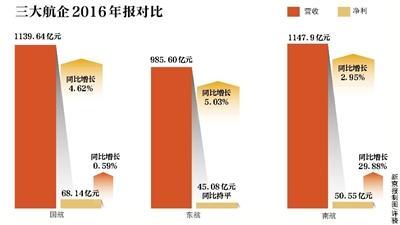 三大航企去年汇兑损失达110亿 盈利之和为163.77亿