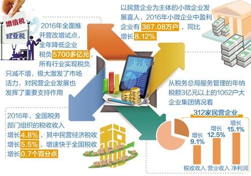 深化税收改革 助力民营经济