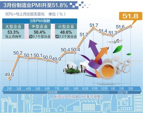3月中国制造业PMI升至51.8% 连续8个月站上荣枯线