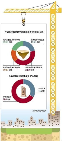 房地产调控再出大招 北京未来5年住宅供地6000公顷