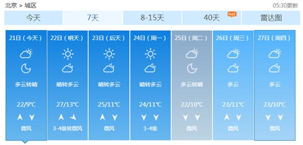 今天北京多云为主 周末天气晴好适宜户外活动