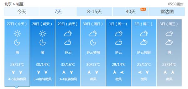 今天北京大风7级最高温28℃ 户外活动需补水防晒
