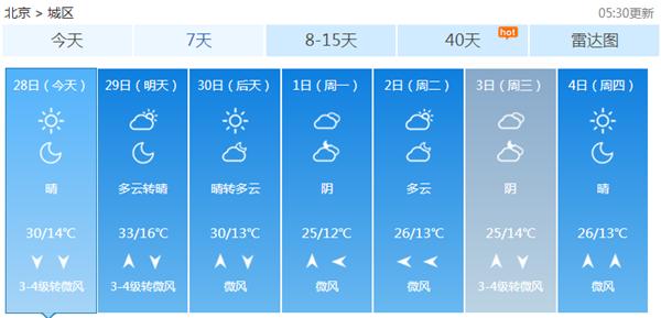 五一假期北京天气晴好 明天气温或破33℃再创新高