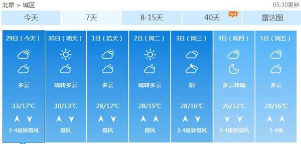 五一假期北京干晒 今日最高33℃并伴6级阵风
