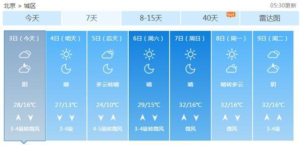 北京今日将有5级阵风 傍晚后西部北部有阵雨