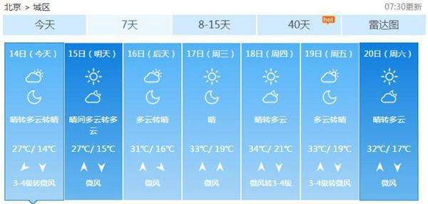 """北京将迎""""暴晒周"""" 持续5天以上最高温超30℃"""