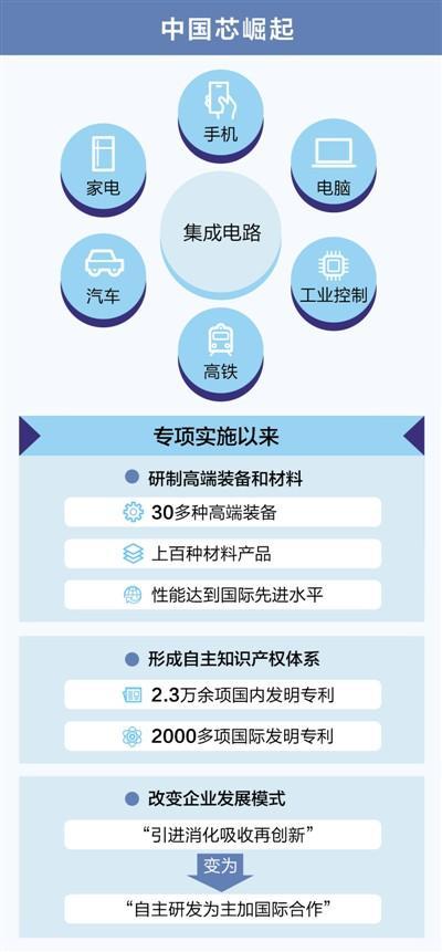 中国集成电路产业9年攻关 主流工艺水平提升5代