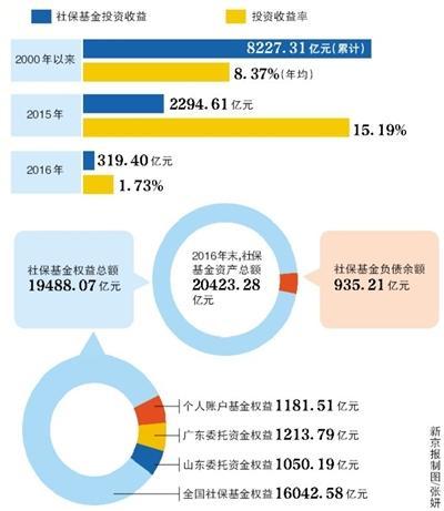 去年社保基金投资收益率1.73%实现保值增值